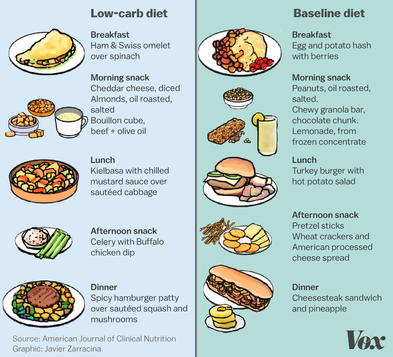 Daily Menu 6 for Low-Carb Diets