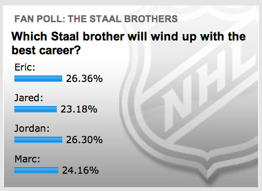 As of midnight, the Staal brothers were running a tight horse race in the latest NHL.com poll.