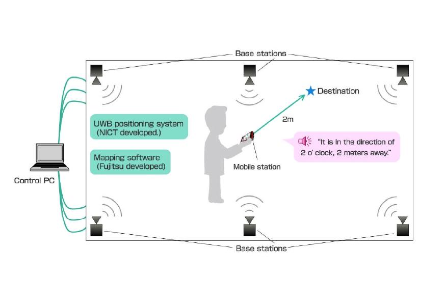 Fujitsu ultra wideband radar guidance system
