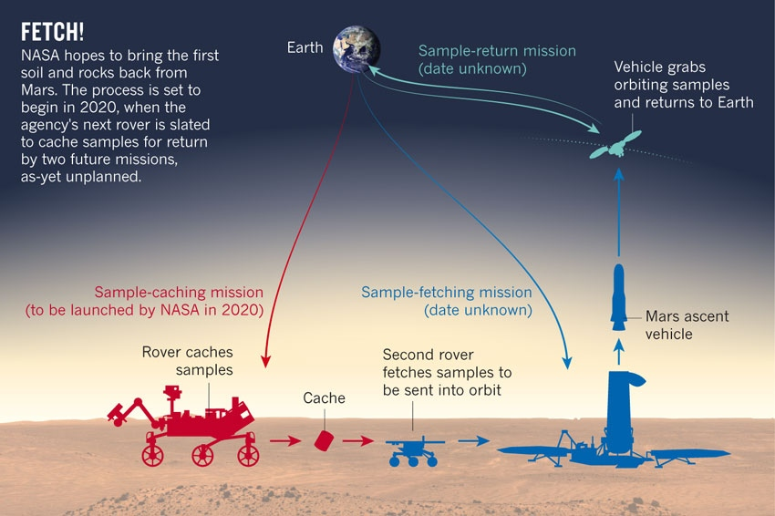 mars rover launch date - photo #27