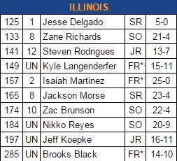 Illinois lineup 2015