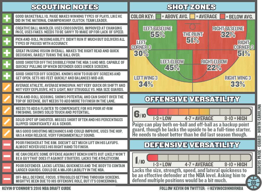 DB 1940 KOC Draft Guide Marcus Paige