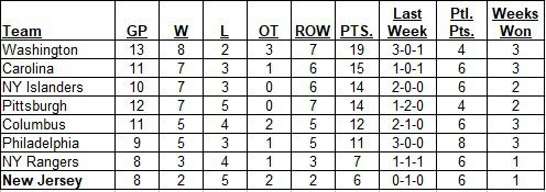Metropolitan Division Standings as of the morning of October 27, 2019