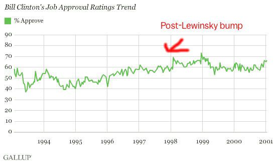 Bill Clinton's Gallup approval ratings during his presidency.