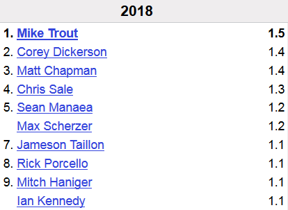 A screenshot of the Baseball-Reference WAR leaderboard, showing Mike Trout in the lead with 1.5