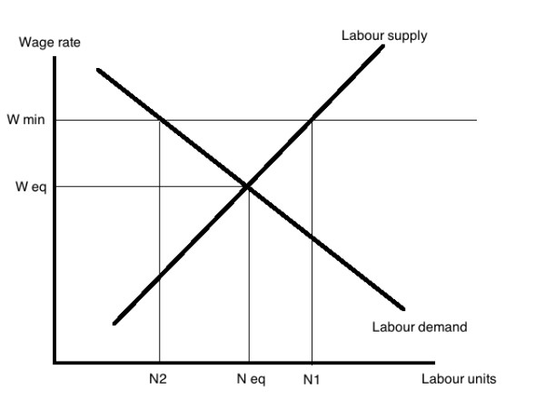 Minimum wage, Econ 101 analysis