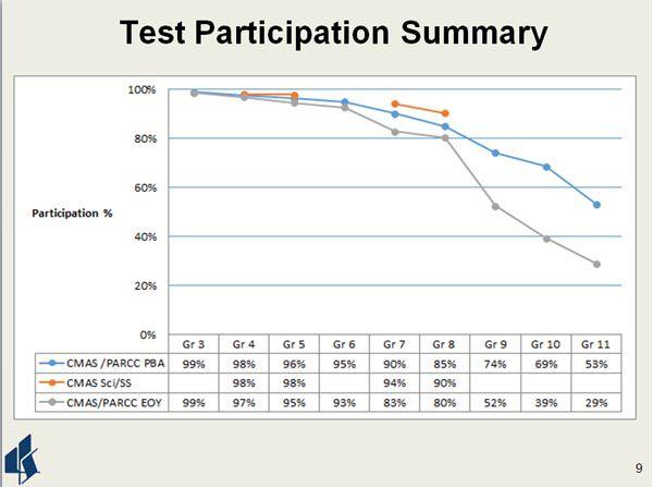 Littleton test participation chart