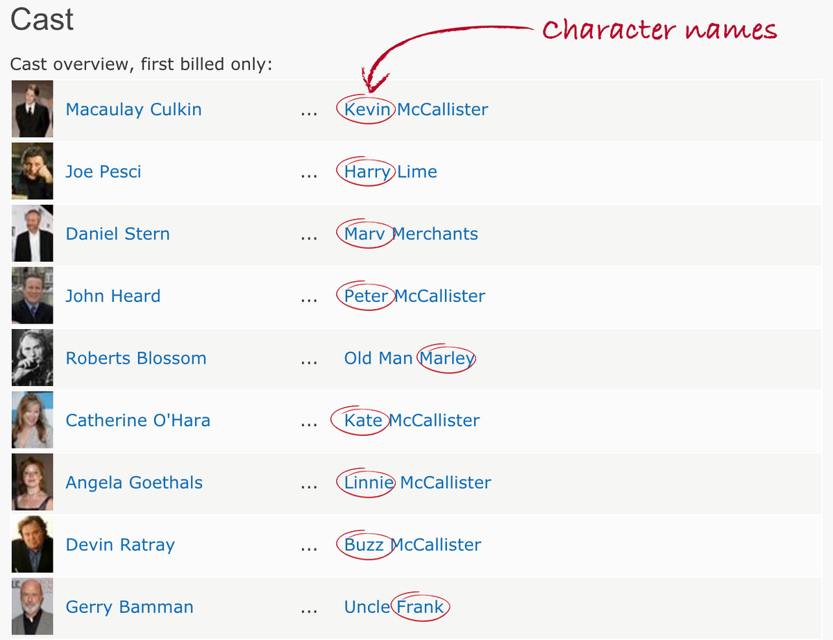 Character credits for home alone 1990