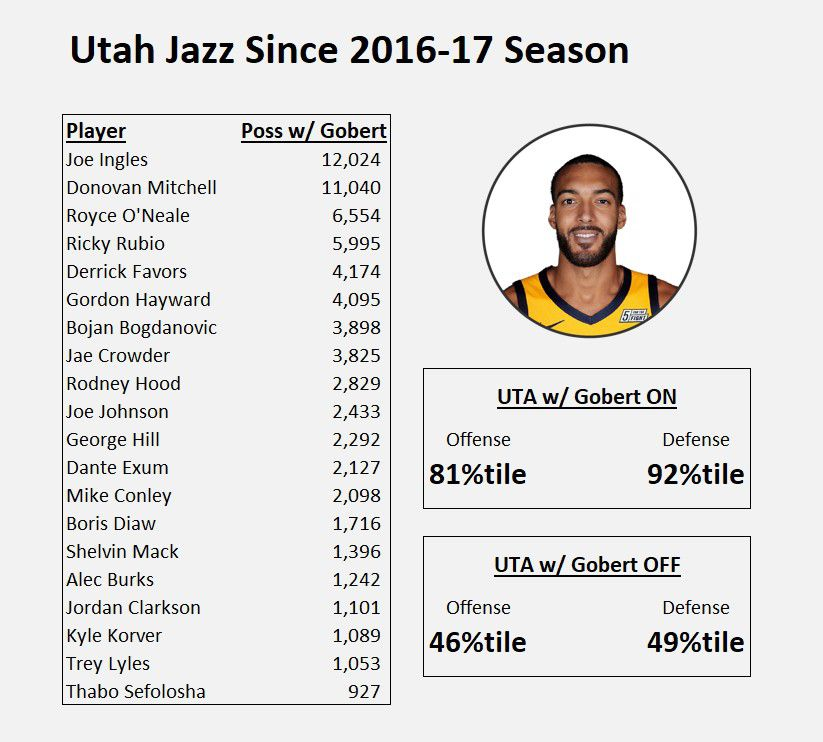 Rudy Gobert's performance on the floor since the 2016-17 season