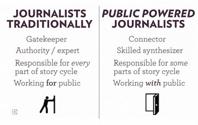 News Genius explains its philosophy with graphic depicting two ways of looking at journalism. First way is traditional journalism. Genius prefers 'public powered journalists' who work 'with public' rather than for them.