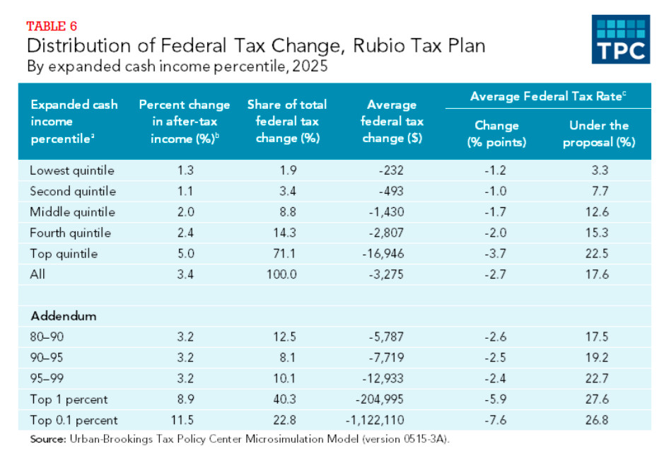 A table showing who gains what from Rubio's tax plan