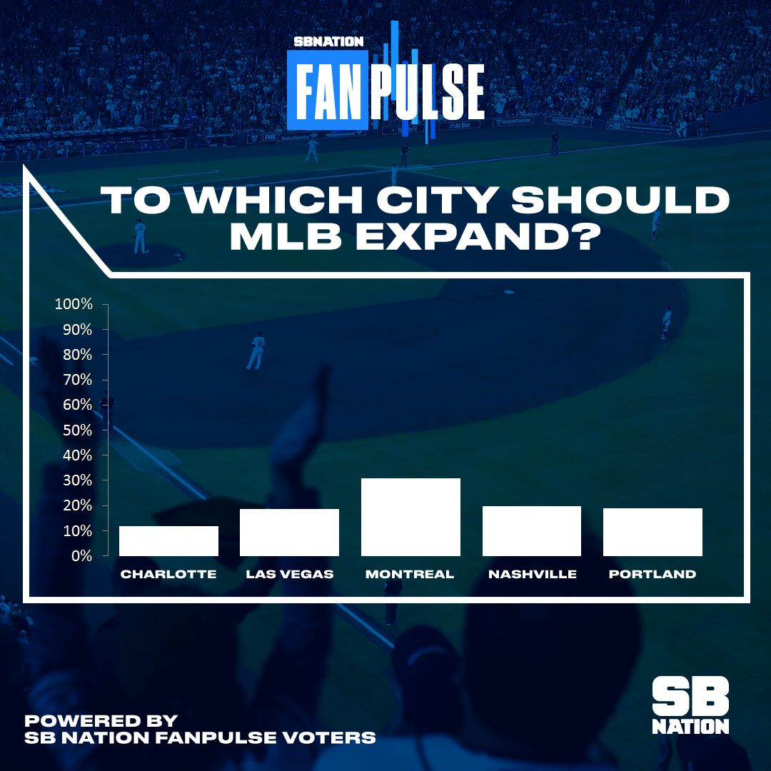 MLB Expansion: Montreal top expansion site for surveyed
