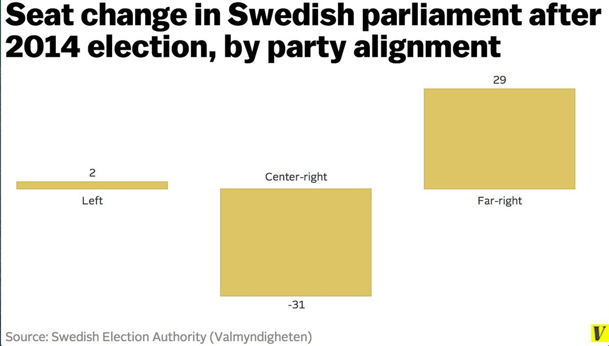 sweden chart