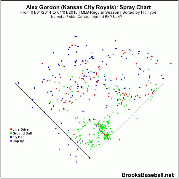 gordon spray chart