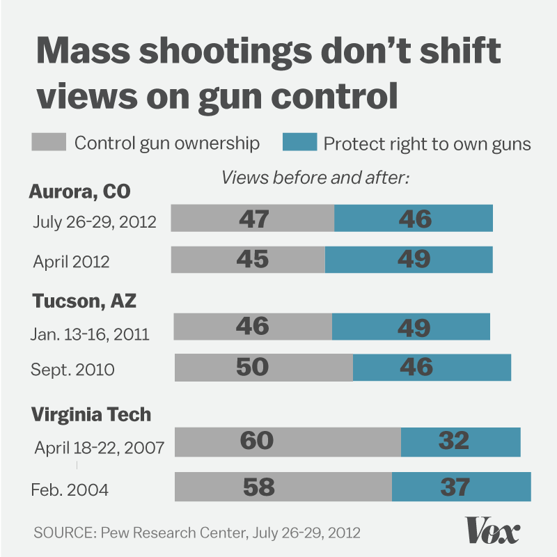 Chart of how public opinion does not change on issues of gun control following a shooting