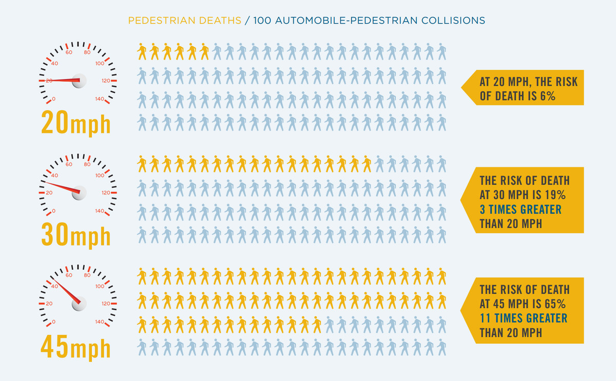 A chart shows statistics about how likely pedestrians are to survive a collision with cars going different speeds.