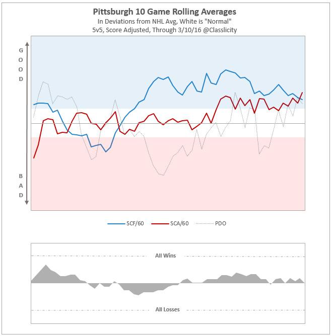 Pittsburgh rolling SC avg