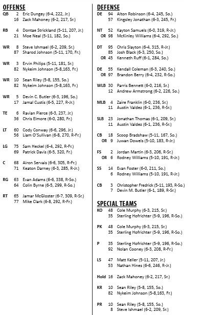 Obviously There S More To The Depth Chart Than Just One Adjustment However Kendall Coleman And Josh Black Have Been Out For Some Time Now