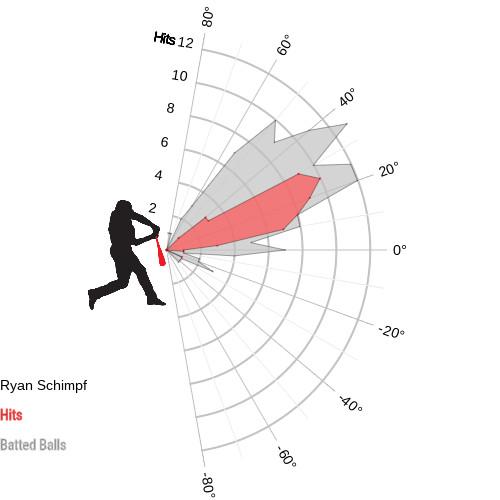 Schimpf launch chart
