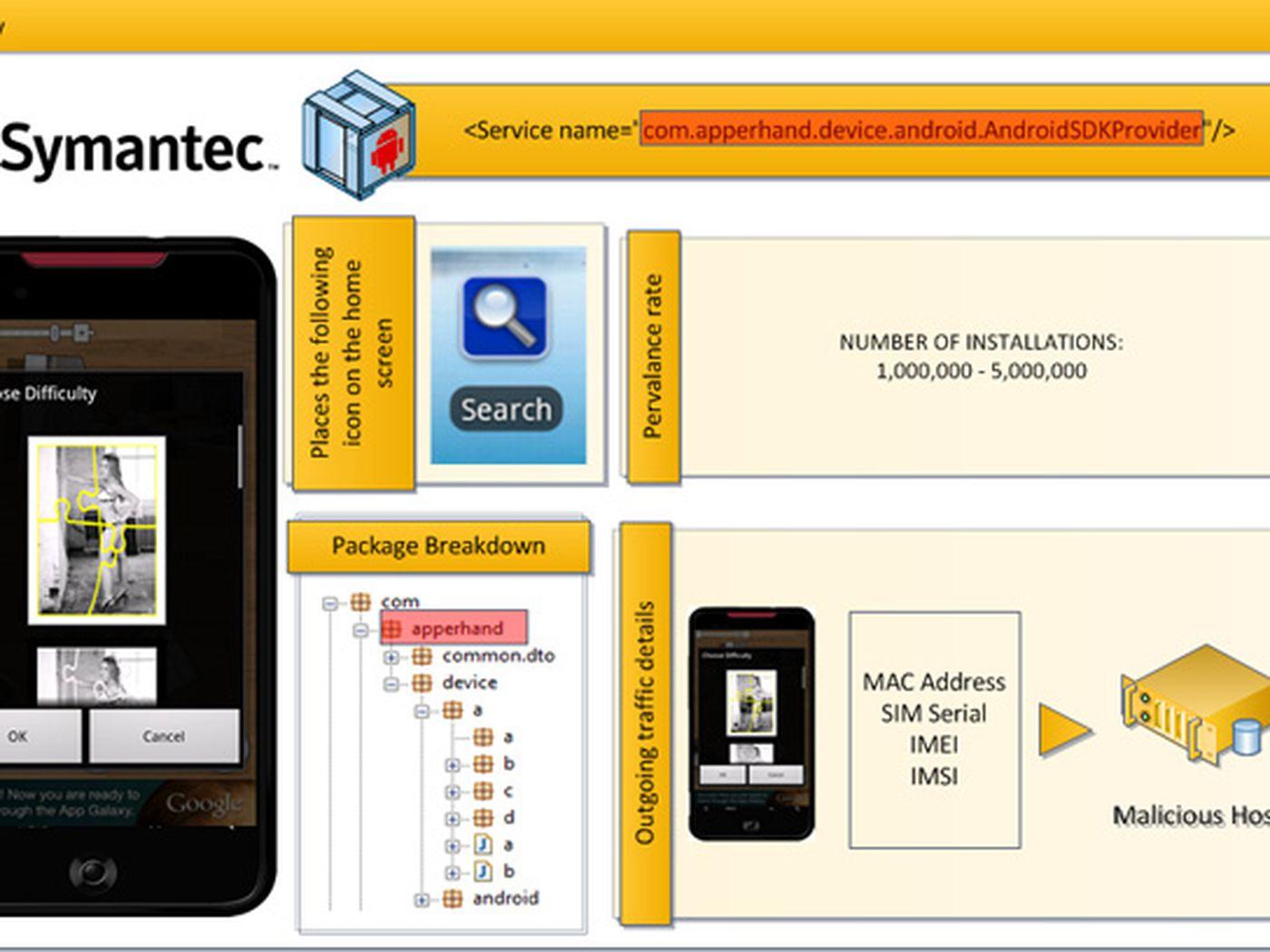 Symantec clarifies Counterclank malware claim on Android, no