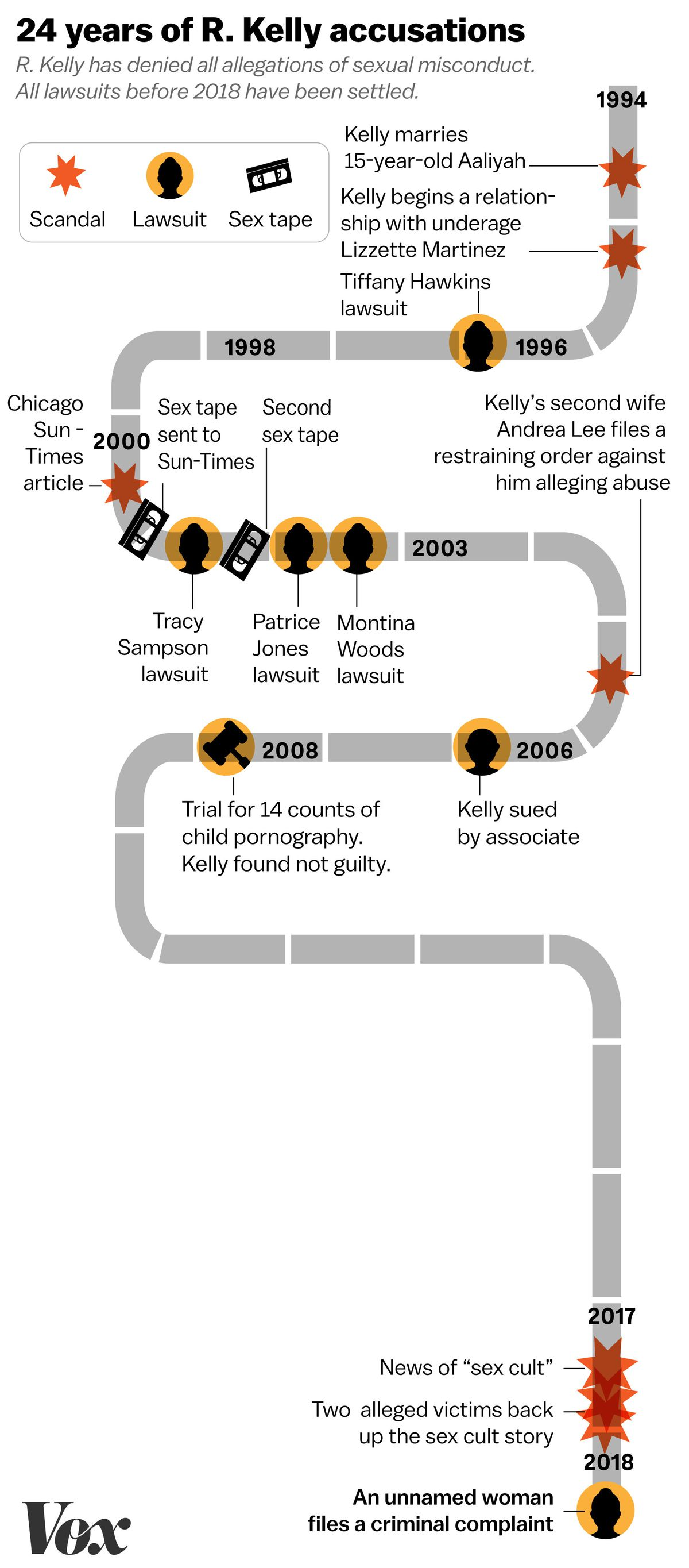 R. Kelly accusations: from the alleged sex cult to Aaliyah, in one ...