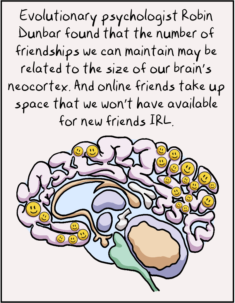 Evolutionary psychologist Robin Dunbar found that the number of friendships we can maintain is related to the size of our brain's neocortex. And online friends take up space that we won't have available for new friends IRL.
