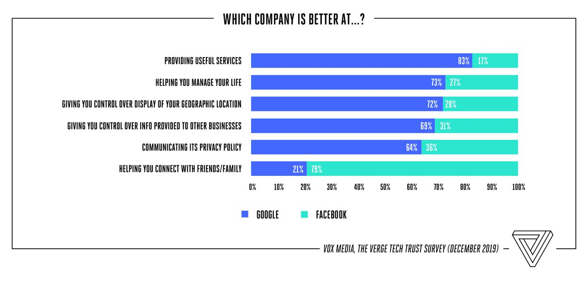 This Is What Americans Think of Twitter and Other Big Tech Companies 7