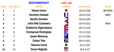 118 100520 - Rankings (Oct. 5, 2020): Zepeda moves up at 140