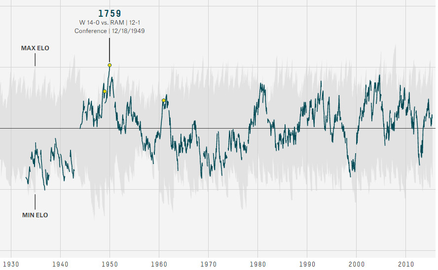 Eagles Elo Ratings - History