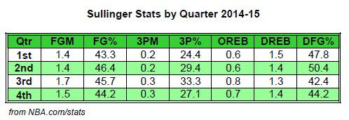 Sully Stats by Qtr 2014-15
