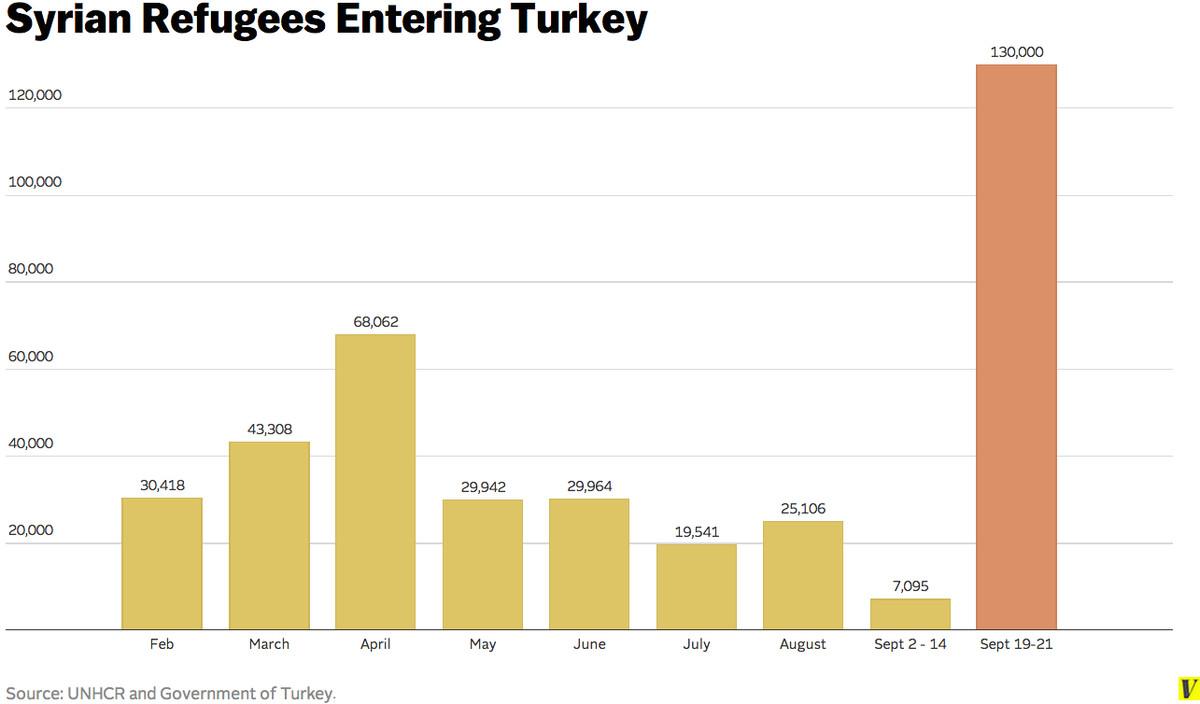new chart screenshot Turkey refugees