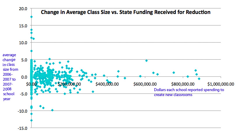 The chart plots a dot for every school that received state money to create new classrooms. The dot represents the amount of money the school received, and the amount that the school's average class size changed. (Data via the Department of Education)