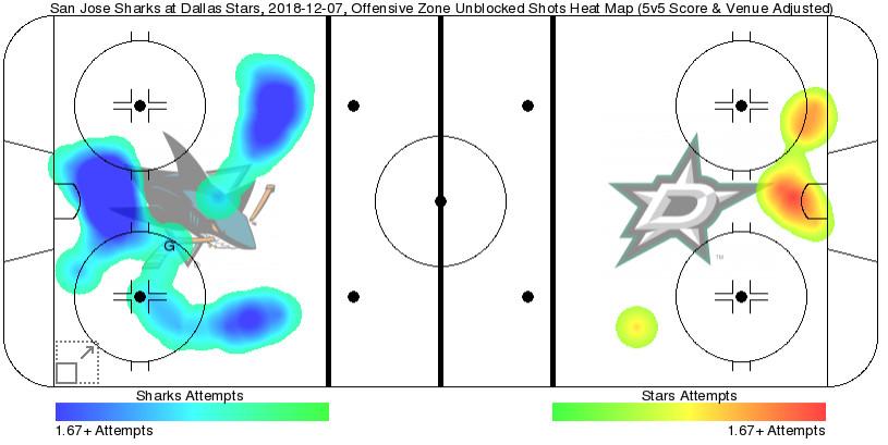 San Jose Sharks at Dallas Stars streaming game analysis