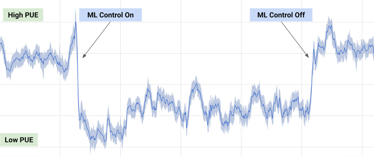 Google uses DeepMind AI to cut data center energy bills