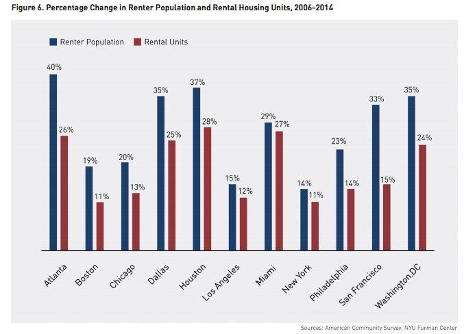Renter Populations