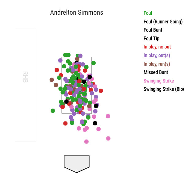 andrelton-simmons-los-angeles-angels-first-pitch-swings