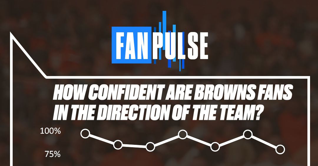 Browns fans' confidence drops to season-low 80% after big loss, but still highest in AFC North