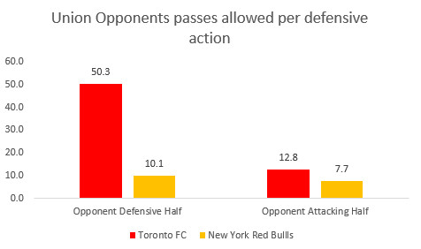 Union opponent defensive action