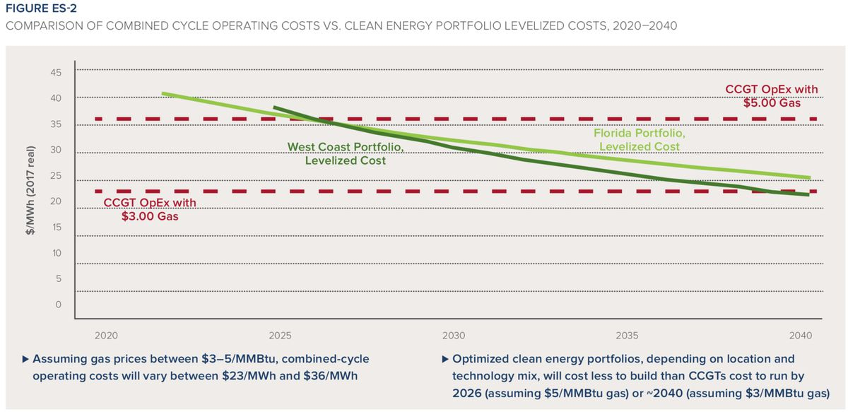 RMI clean energy portfolios