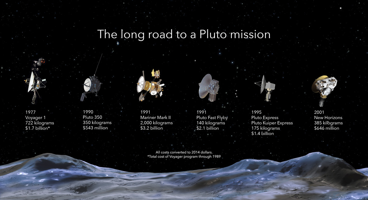 cancelled pluto missions