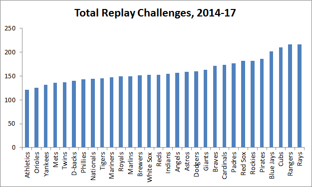 Graph showing Rangers and Rays leading total replay challenges from 2014 to 2017