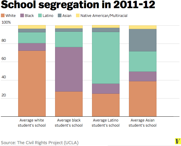 school segregation data