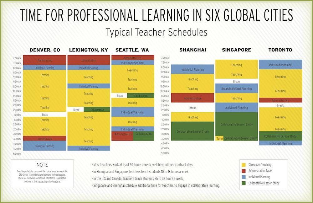 A breakdown of a typical teaching schedule in six education systems.