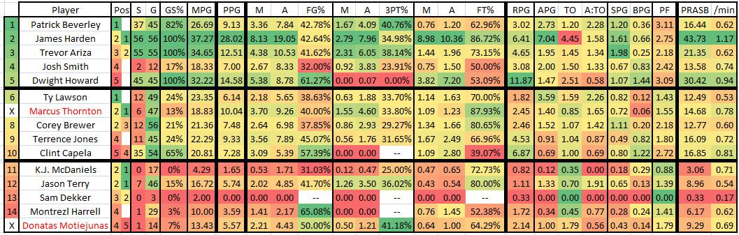 2015 2016 GM 56 HOU at UTA - Rockets Player Stats