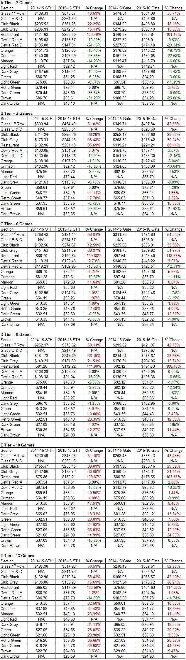 2014-15 to 2015-16 Devils Ticket Price Comparison