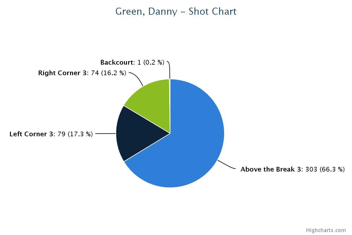 DG 2014-15 Pie Chart