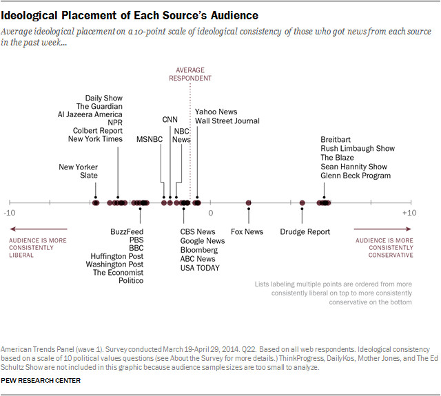 Media audience ideology