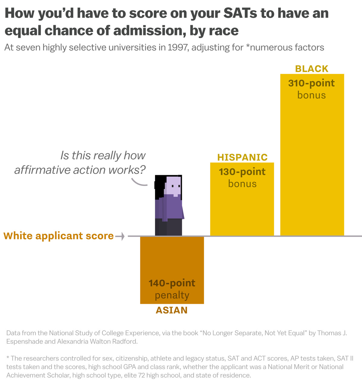 The Affirmative Action Fight Is Being Centered Around Asians Again