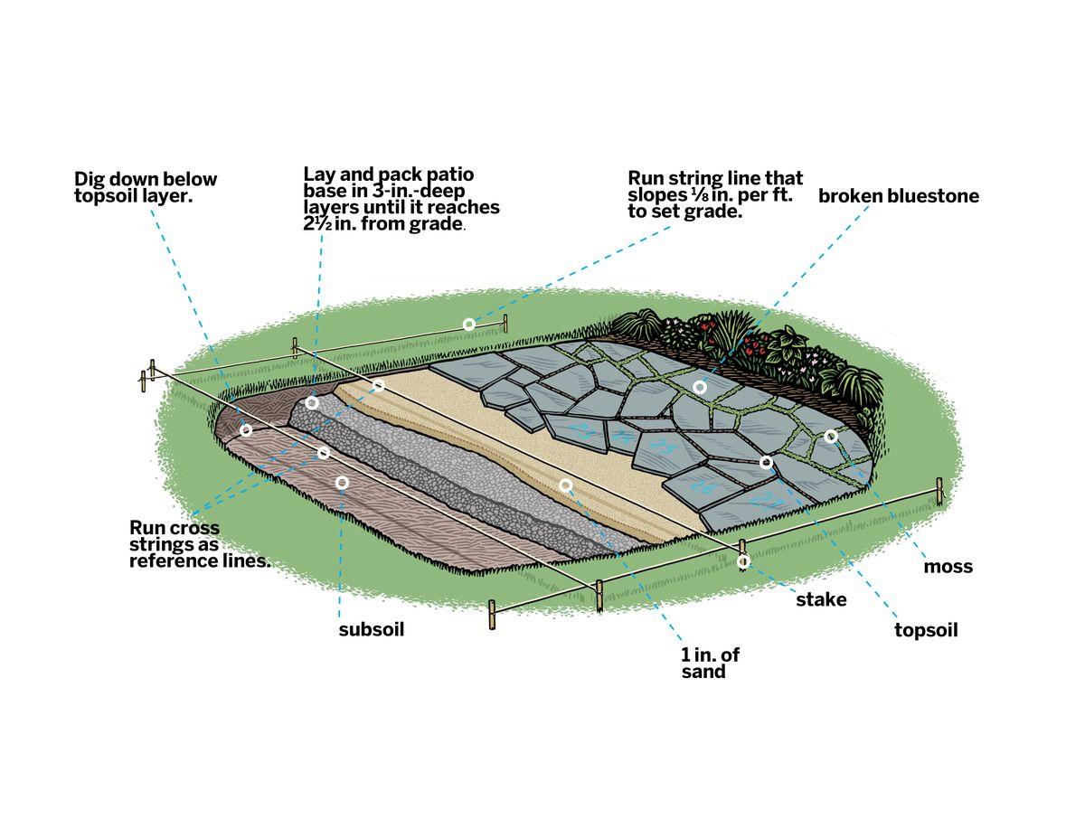 Diagram of Bluestone Patio Parts