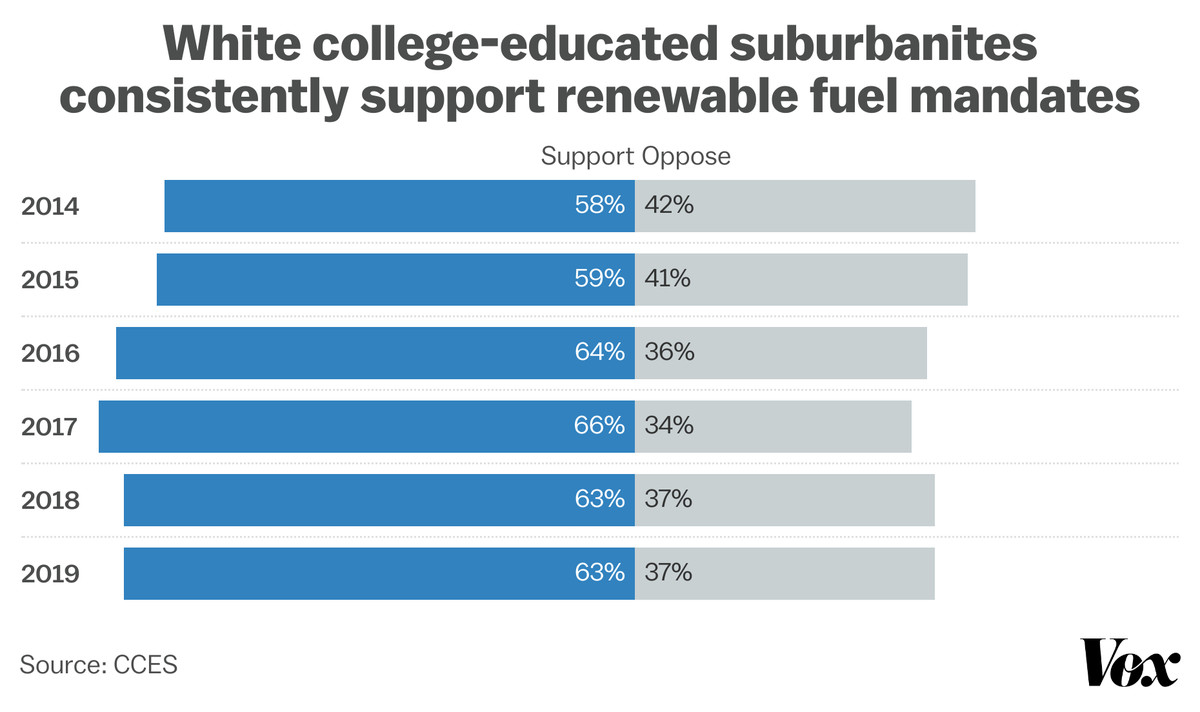 A graph showing how support for renewable fuel mandates among white college-educated suburbanites grew slightly between 2014 and 2019, increasing from 58 to 63 percent.